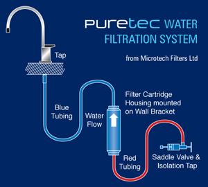 Puretec Water Filters diagram
